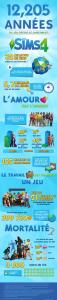Statistique de Maxis pour les Sims 4